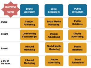 """""""Content Marketing bør starte på hjemmebane, med valg av mål, målgrupper og strategi"""", skriver Morten Myrstad i The New Company."""