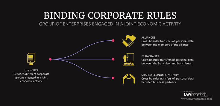 New in the GDPR: the scope of BCR's: the transfer of personal data between different corporate groups engaged in a joint economic activity. | Law Infographic
