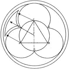 Gothic Architecture: Trefoil (trifoil) - geometry #gothicarchitecture