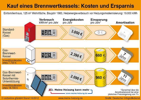 Brennwertkessel (Gasheizung und Ölheizung): Tipps zu Auswahl, Installation und Kosten