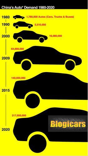 Mejores Marcas de Autos Chinos