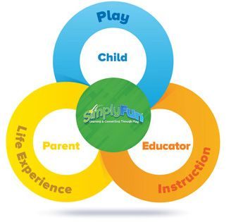 Child Parent Educator Wheel