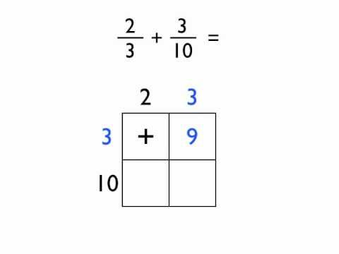 An alternative method for adding and subtracting fractions with different denominators. I've never seen this before, but very interesting!