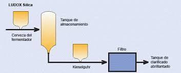 Resultado de imagen para proceso quimico de la fermentacion de la cerveza