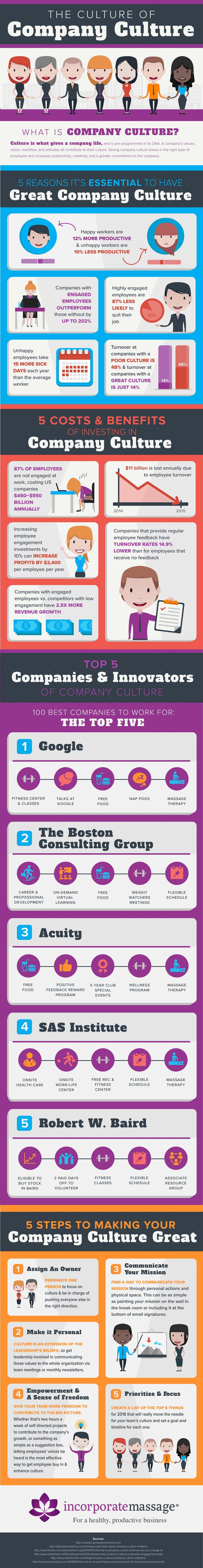 As companies become more aware of how everything is connected, more businesses are embracing the idea that satisfied employees mean satisfied customers. And improving your company culture is as important as improving your product or service. Learn more about this topic in this infographic from Incorporate Massage.