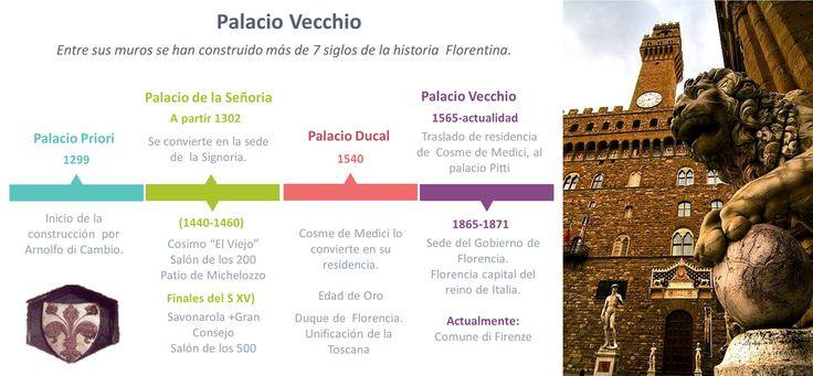 Palacio Vecchio.gameinflorence