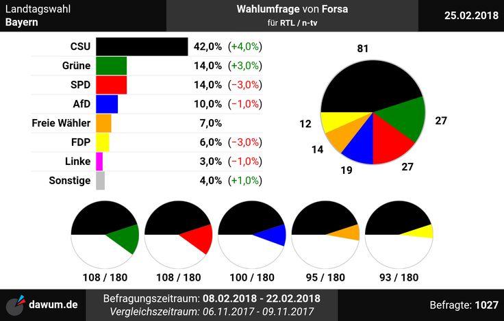#Wahlumfrage #Bayern #Forsa (25.02.18)   https://dawum.de/Bayern/Forsa/2018-02-25/ | #Sonntagsfrage #Landtagswahl #Landtag #ltwby