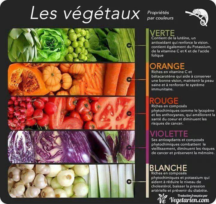 Les bienfaits des aliments suivant leurs couleurs