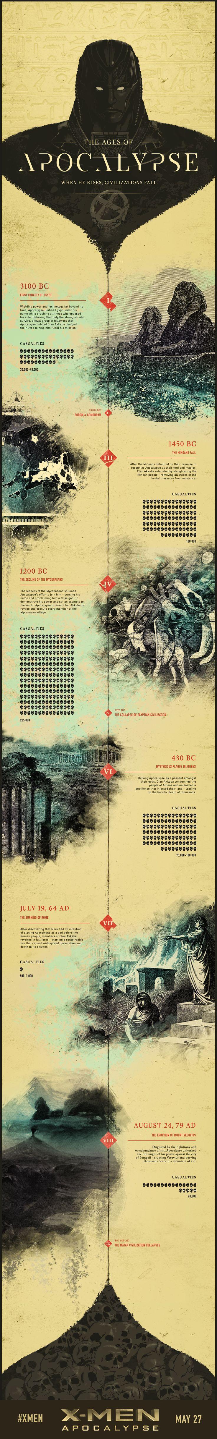 Histoire de savoir à quoi les X-Men vont se frotter dans X-Men : Apocalypse, voici venir une infographie et un bout de faux reportage sur le mutant immortel En Sabah Nur.