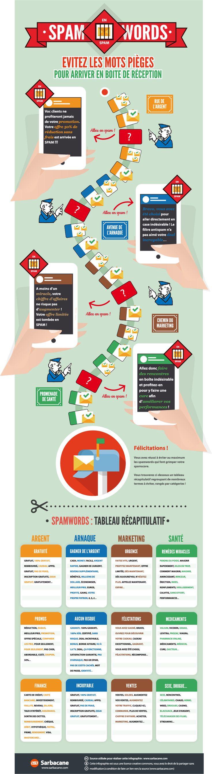 Infographie : Quels sont les mots à éviter pour ne pas finir en spam ?