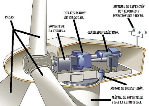Cómo generar energía eléctrica utilizando energía eólica? El ...