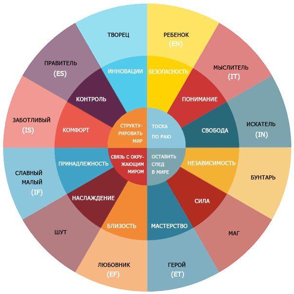 12 архетипов бренда
