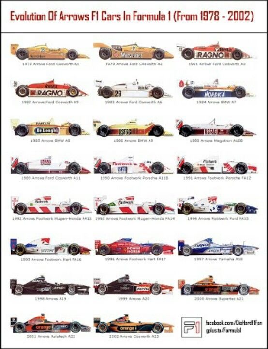 Formula 1 collectors' reference: Arrows F1 cars 1978-2002