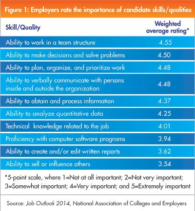 important skills that employers are looking for in graduates What are the top ten skills that employers want based on a number of surveys on the skills required by graduates undertaken by microsoft, target jobs, the bbc, prospects, nace and agr and other organisations, here is our summary of the skills which were most often deemed important.