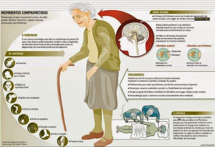 A doença de Parkinson primária ou idiopática foi descrita por James Parkinson, em 1817, com o nome de paralisia agitante (sha...