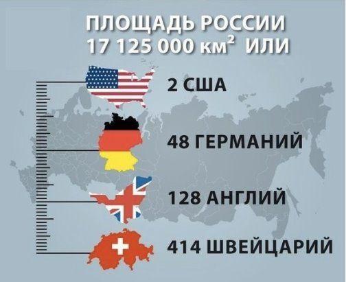 Russia territiry equals 2 US, 48 Germanies, 128 Britains, ...(14) Одноклассники