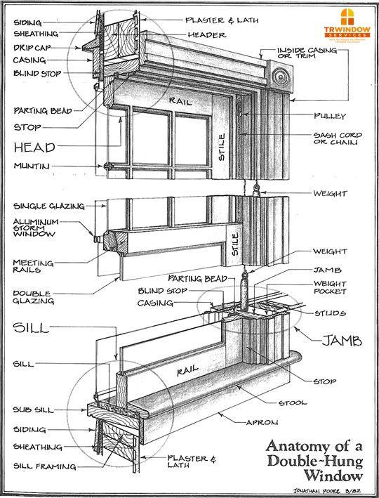Best 25+ Window jamb ideas on Pinterest | Bathroom window ...