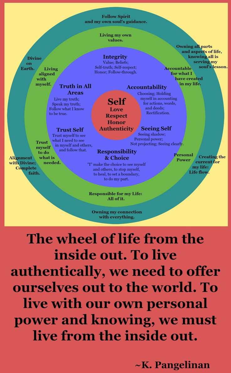 Living an authentic life is when we offer ourselves to the world from the inside out. This wheel is offering a small example of what living from the inside out might look like. When we each offer our own unique spoke to the wheel, we create the balanced whole. We become more than, not less than. Read more: http://www.livingexpanded.com/living-expanded-blog #authentic