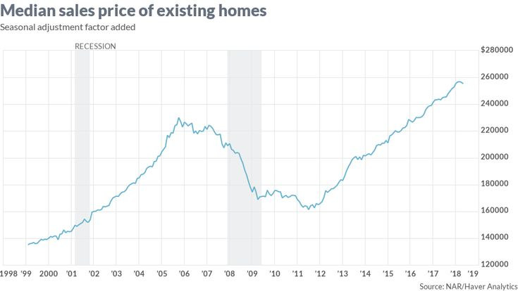 We're probably at peak housing. Here's what that means. - MarketWatch