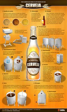 Acompanhe todos os passos para a fabricação de cerveja - Infográficos - UOL Comidas e Bebidas