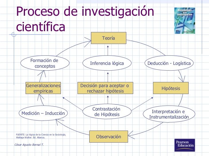 86 Best Images About Investigación Científica