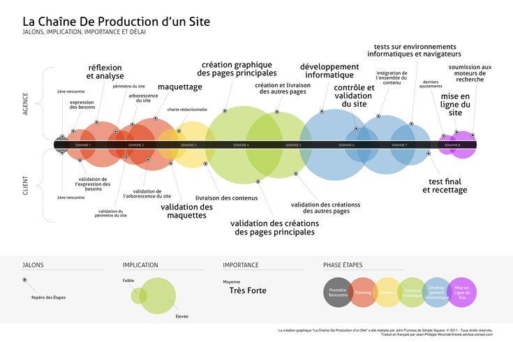 La chaîne de production d'un site internet [Infographie - John Fumess Simple square 2011 - Traduction de Jean-Philippe Wozniak]