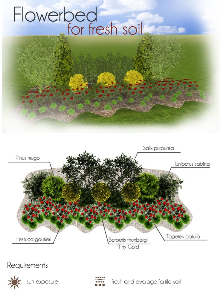 Flowerbed for fresh soil. Make your own project of flowerbed with MyGreenSpace http://mygreenspace.pl/en