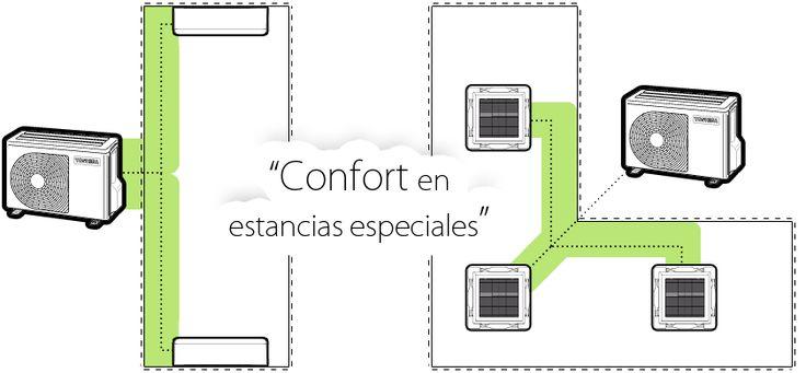 Los sistemas TWIN de TOSHIBA se utilizan en estancias rectangulares en las que con una sola unidad interior no es posible climatizar homogéneamente todo el espacio.