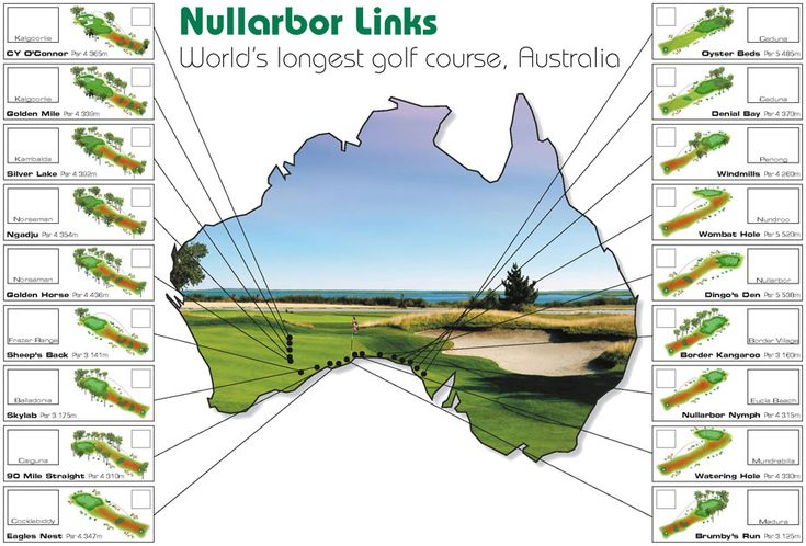 Nullarbor Links Course layout