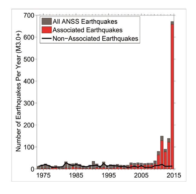 Earthquakes since 1975. Bars in red are associated in time with saltwater injection while those in gray are not. (Credit: Matt Weingarten/UC Boulder)