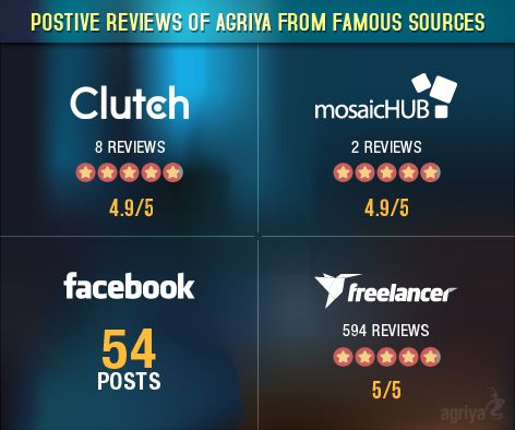 Agriya has received 1000+ positive reviews from various sources like Facebook,Clutch , Mosaic hub and Freelancer etc..  For more testimonials and reviews: http://www.agriya.com/testimonials-and-reviews