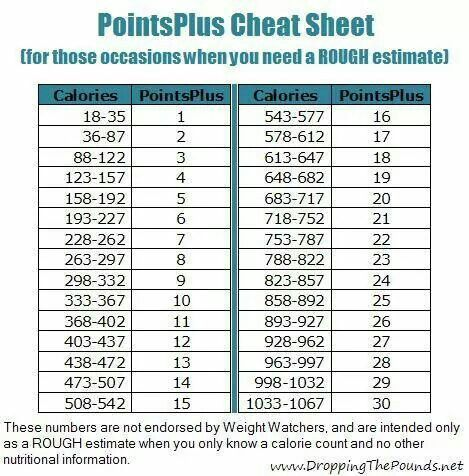 WW Points plus cheat sheet - Also you can divide calories by 35 to get close to accurate as well.                                                                                                                                                     More