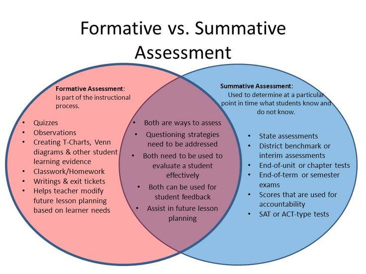 Formative vs Summative Assessments