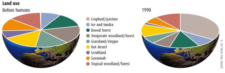 Imagine A Pie Chart Stomping On An Infographic Forever | Smashing Magazine -- How humans have used the earth since the beginning of time.
