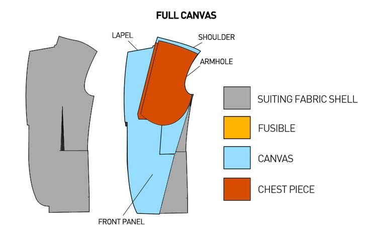 An introduction to suit jacket Construction. A comprehensive description about canvassed jackets
