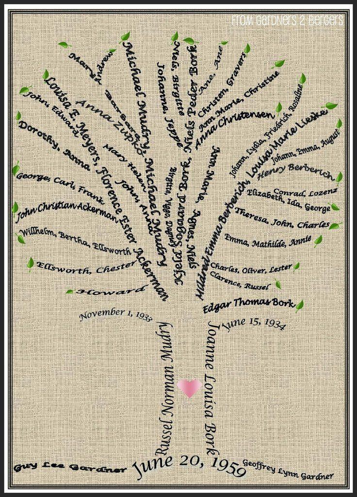 from GARDNERS 2 BERGERS: ✥ Family Tree Word Art {Tutorial} ✥