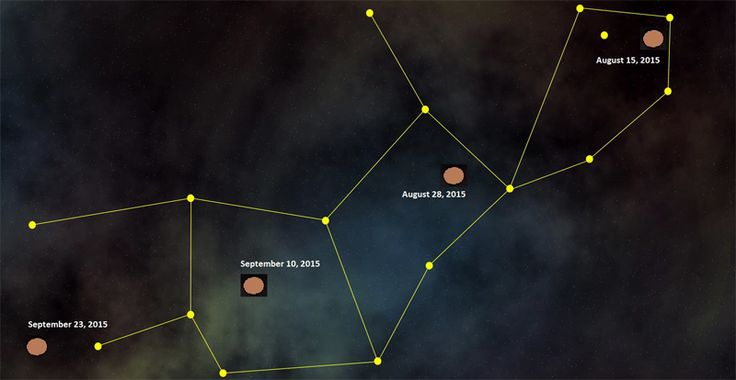 Here is the exact location of Planet X / Nibiru|Planet X News