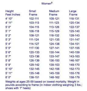 healthy weight chart - MetLife Chart, The standard before BMI.