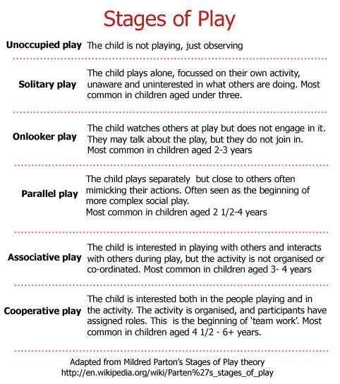 The Stages of #Play. Great for teachers, and to share with parents too. #ECE