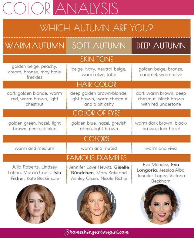 gráfico de resumo sobre os três paletas de cores de outono sazonal: Tem um Outono quente, um outono suave ou uma mulher Outono profundo?