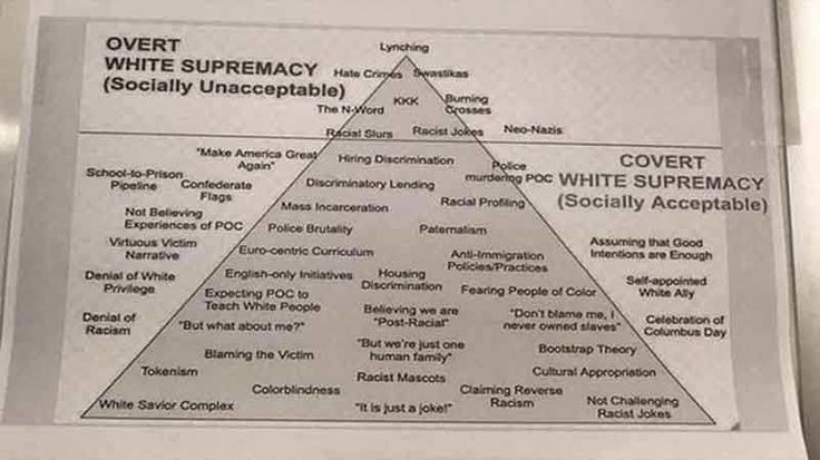 WAKE COUNTY, N.C. -- Posted in Franca Gilbert's classroom at Franklin Academy High School earlier in September was a pyramid poster citing examples of overt white supremacy and covert white supremacy, according to WTVD. According to one parent, the French teacher presented the poster to students as an assignment and asked them to translate it into French.