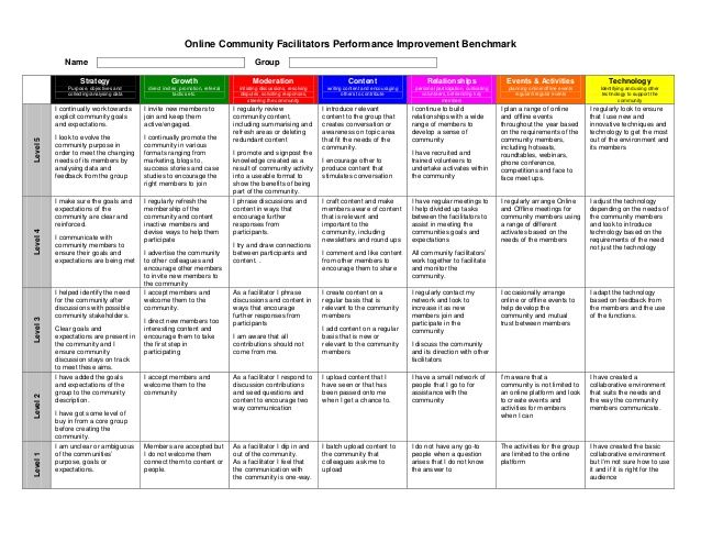 Best 25+ Self assessment ideas on Pinterest Student self - school self evaluation form