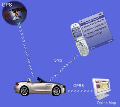 Technology - GPS Tracking Centre: GPS Tracking Device To Ensure Complete Peace Of Mi...