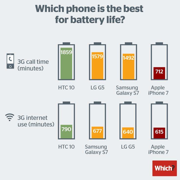 Według najnowszego porównania baterii topowych smartfonów wynika, że iPhone 7 i 7 Plus mają najsłabszą żywotność baterii.