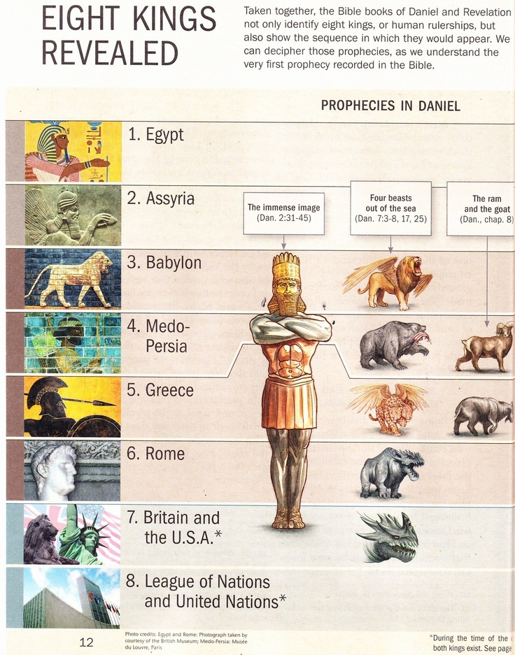 Study of Bible Prophecy | How to Test Predictions