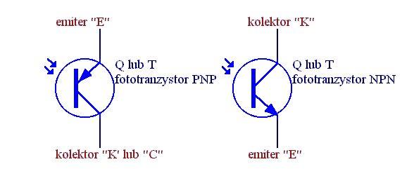 Fototranzystory działają na podobnej zasadzie jak zwykłe tranzystory tylko do sterowania prądem emiter-kolektor używają światła. Na zdjęciu przedstawione są symbole graficzne i wyprowadzenia fototranzystorów