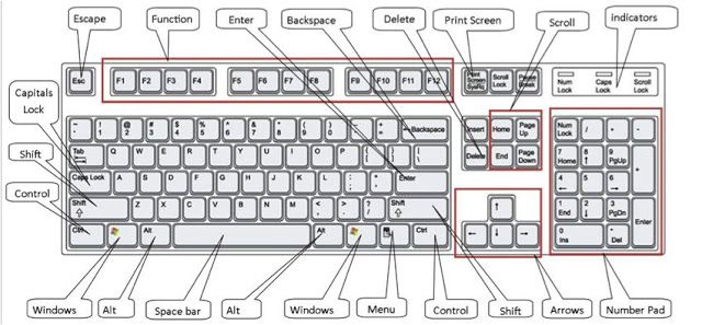 Explane Keyboard   A computer keyboard is one of the primary input devices used with a computer that looks similar to those found on electr...