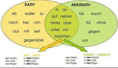 Declinaciones y preposiciones en alemán