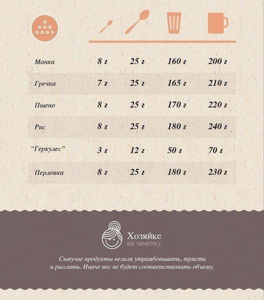 Лучшая таблица меры и веса продуктов.