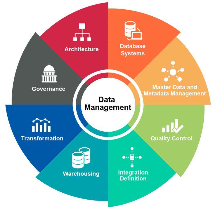 chart of database management system Yahoo India Image